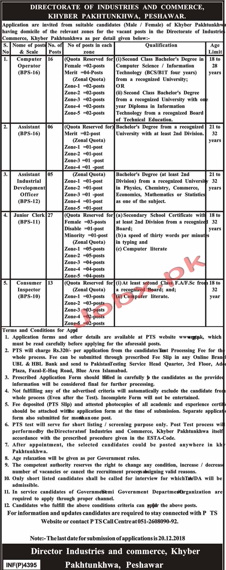 Latest Vacancies in Directorate Of Industries and Commerce Peshawar