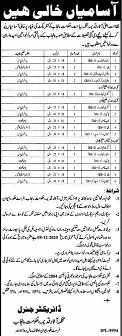 Punjab Archeology Department Jobs 2020 in Lahore
